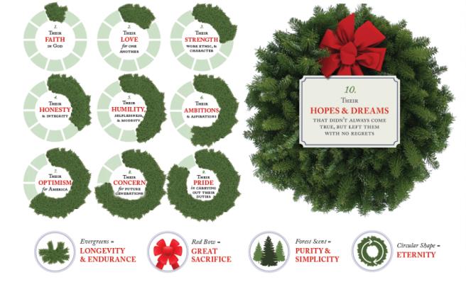 wreathes-across-america-symbols-1024x622